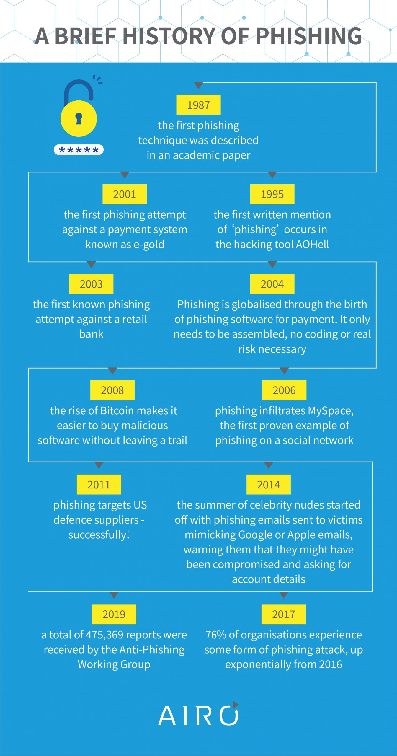 A timeline history of phishing attacks.